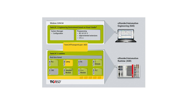 C9900-S60x, CXxxxx-0185 | TwinCAT/BSD für Beckhoff Industrie-PCs