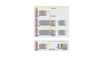 EL6695 | EtherCAT bridge terminal