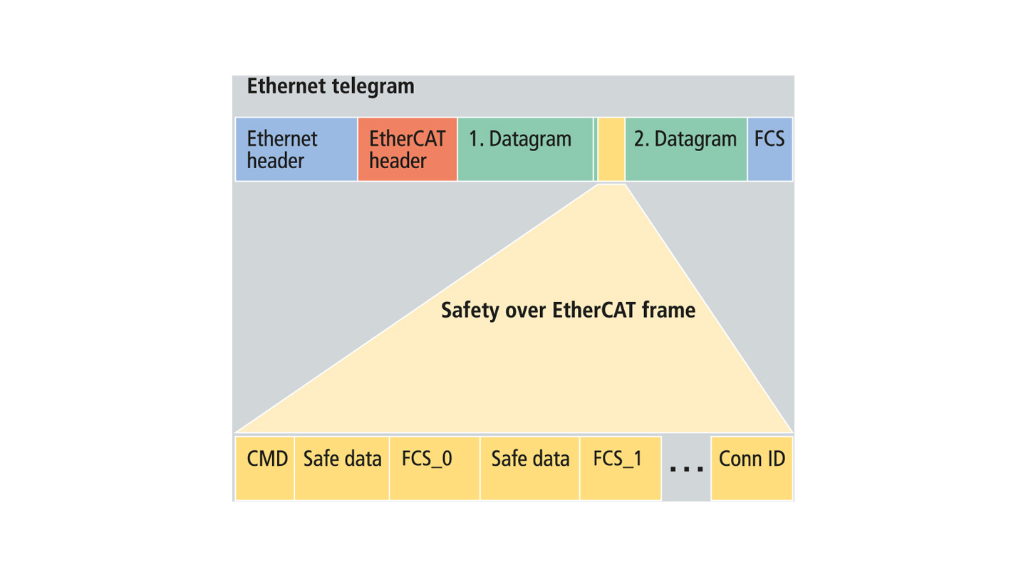 ET9402 | Safety over EtherCAT Conformance Test Tool