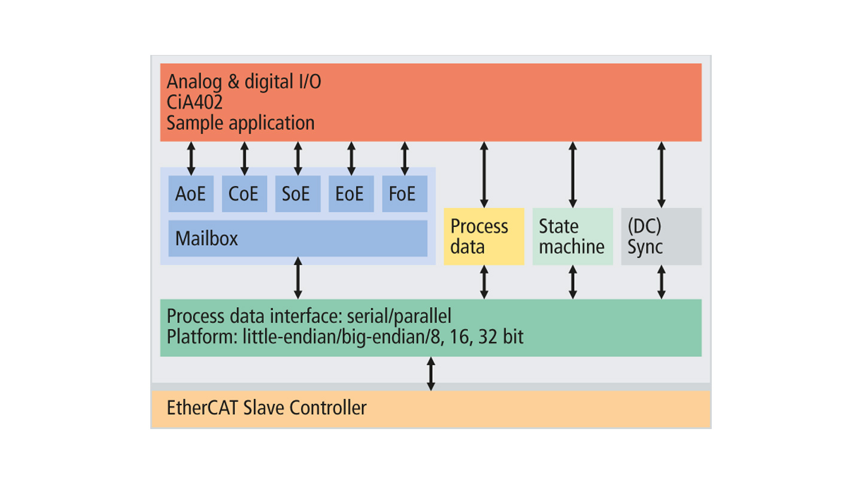 ET9300 | EtherCAT Slave Stack Code