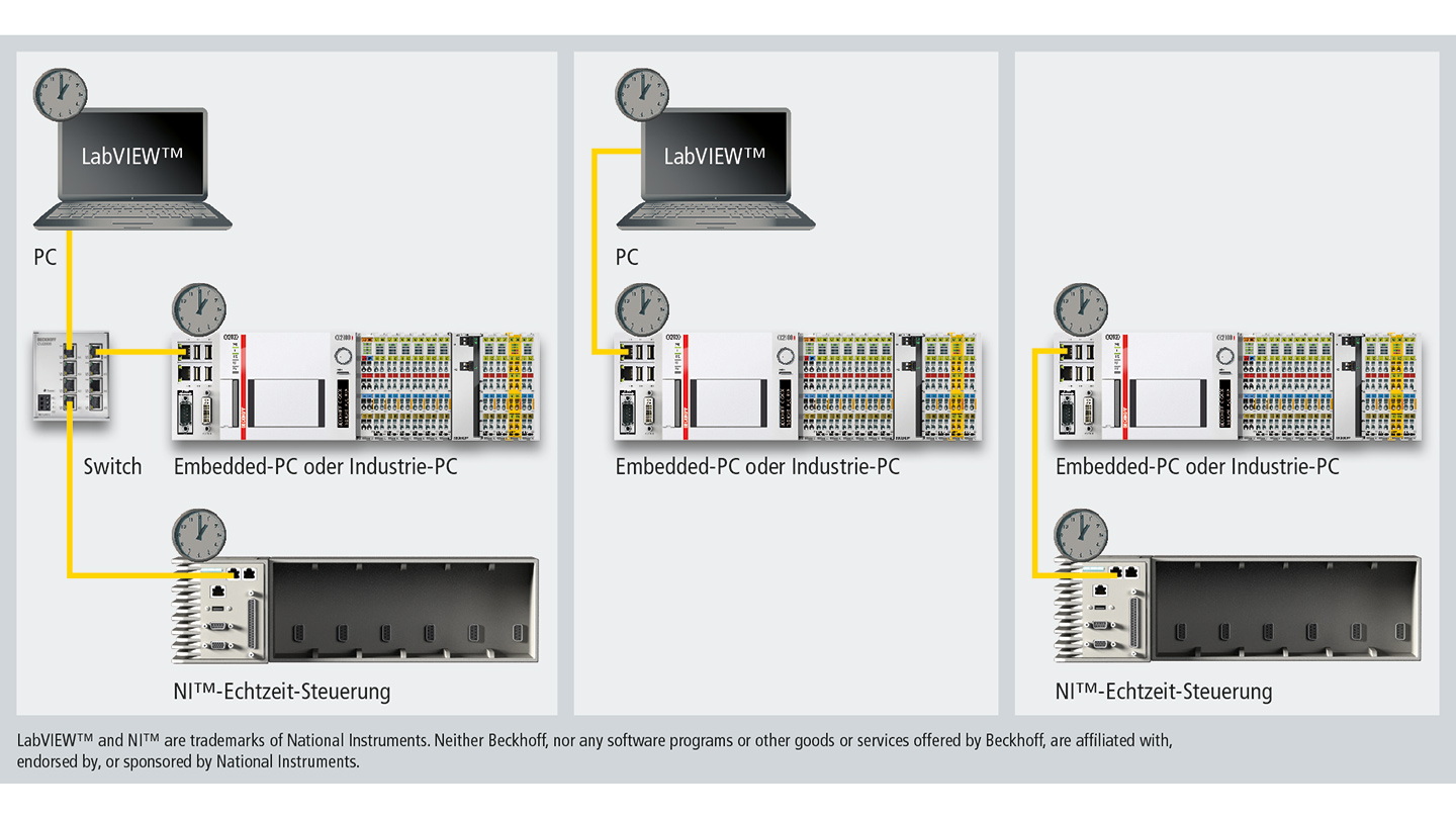 TF3710 | TC3 Interface for LabVIEW™