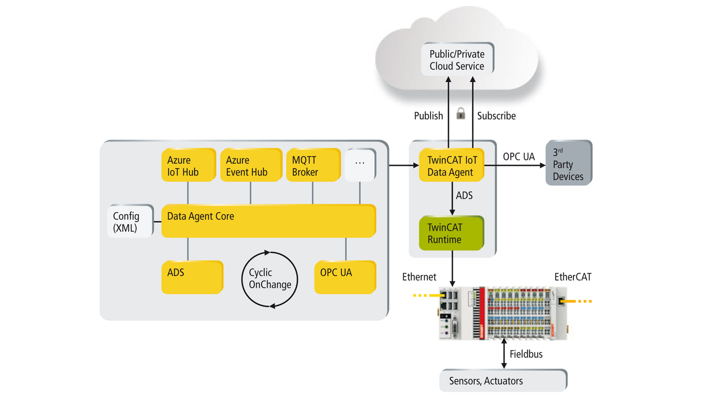 TF6720 | TwinCAT 3 IoT Data Agent
